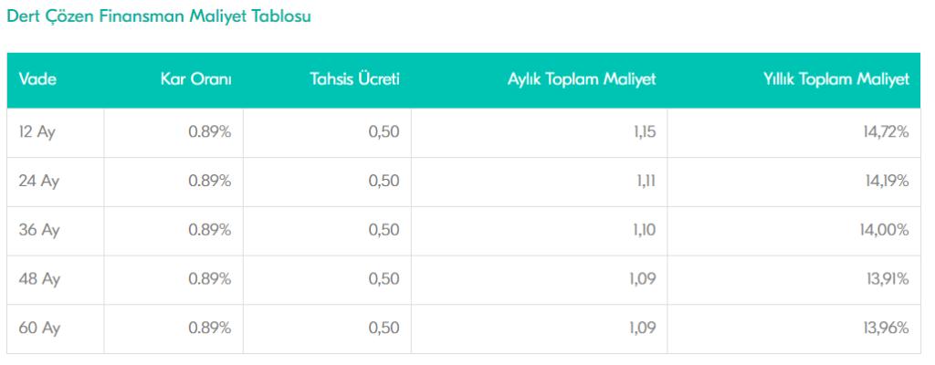 türkiye finans ihtiyaç kredisi maliyet tablosu